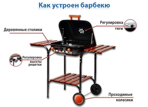стационарные мангали и барбекю